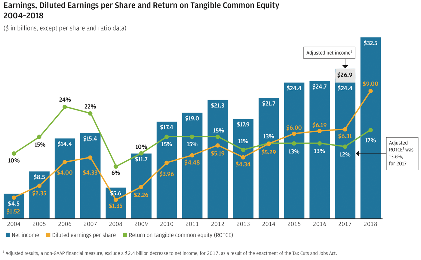 Earnings, Diluted Earnings per Share and Return on Tangible Common Equity 2004–2018 graph