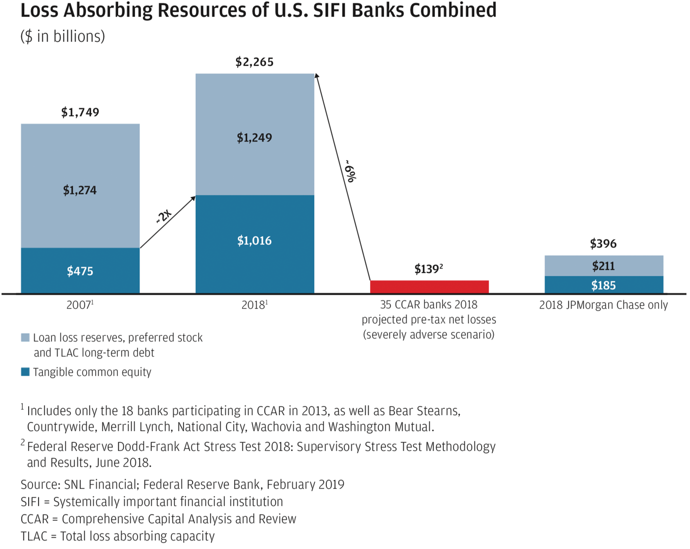 Loss Absorbing Resources of U.S. SIFI Banks Combined graph