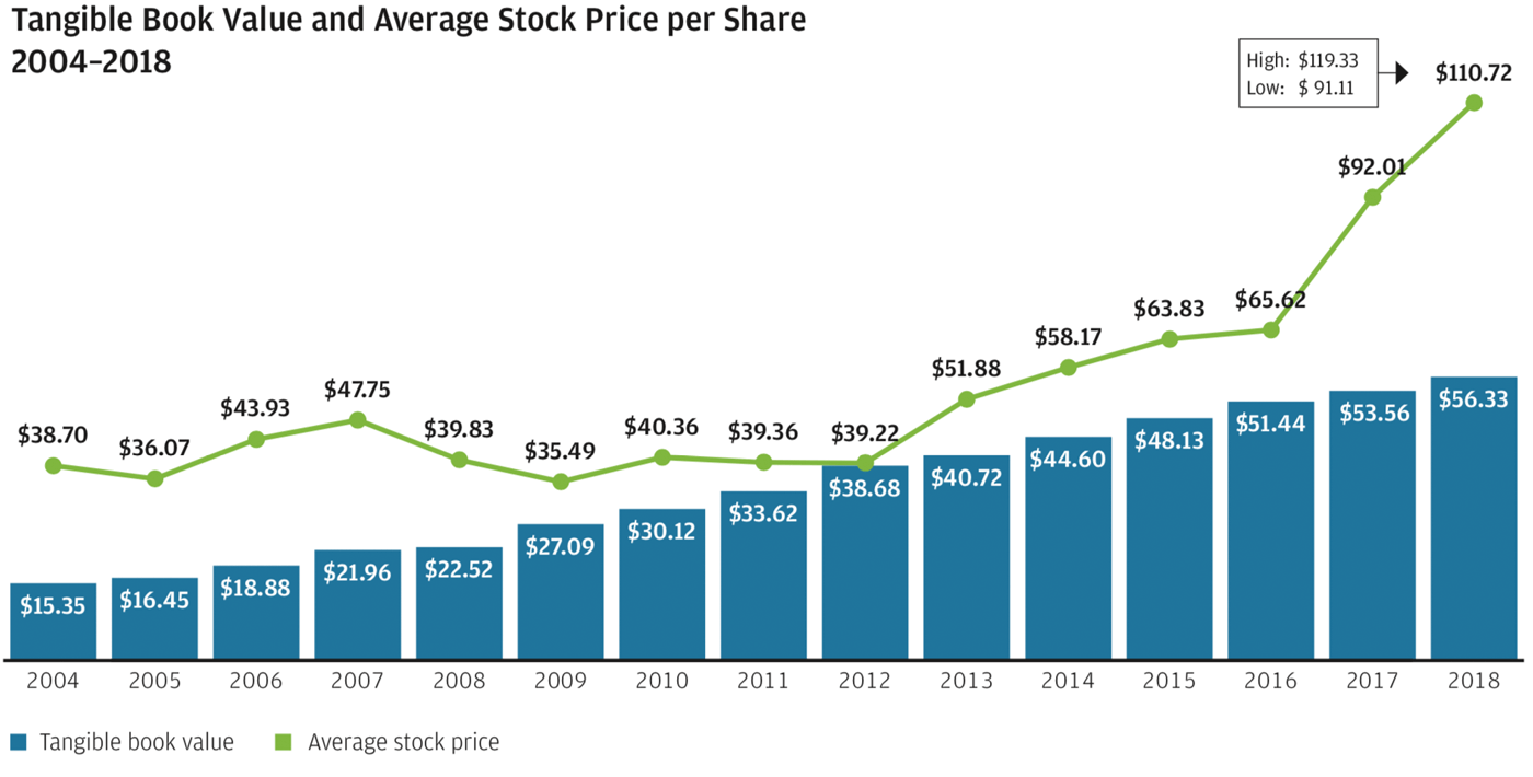 Tangible Book Value and Average Stock Price per Share 2004–2018 graph