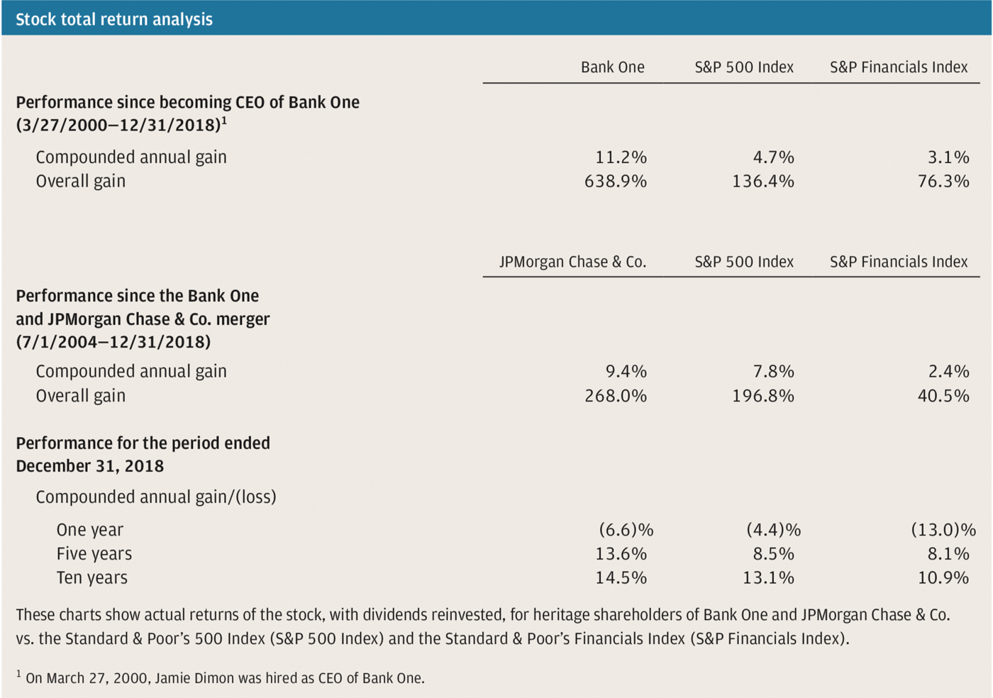 Stock total return analysis